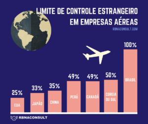 Limite de Capital Estrangeiro em Empresas Aéreas