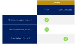 AFRMM - Resolução 164