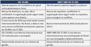 Tabela - Diferença entre ISO 19600 e ISO 37001