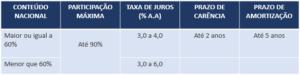 Tabela - Navios militares - Condições de financiamento