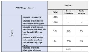 Tabela - Destinação do AFRMM