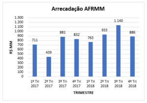 Valores arrecadados do AFRMM no período do 1º trimestre de 2017 ao 4º trimestre de 2018