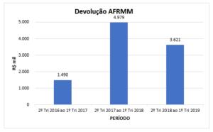 Tabela - Valores devolvidos ao FMM