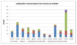 Tabela - Liberações com recursos das contas de AFRMM
